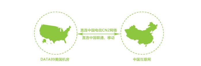 中国电信CN2网络